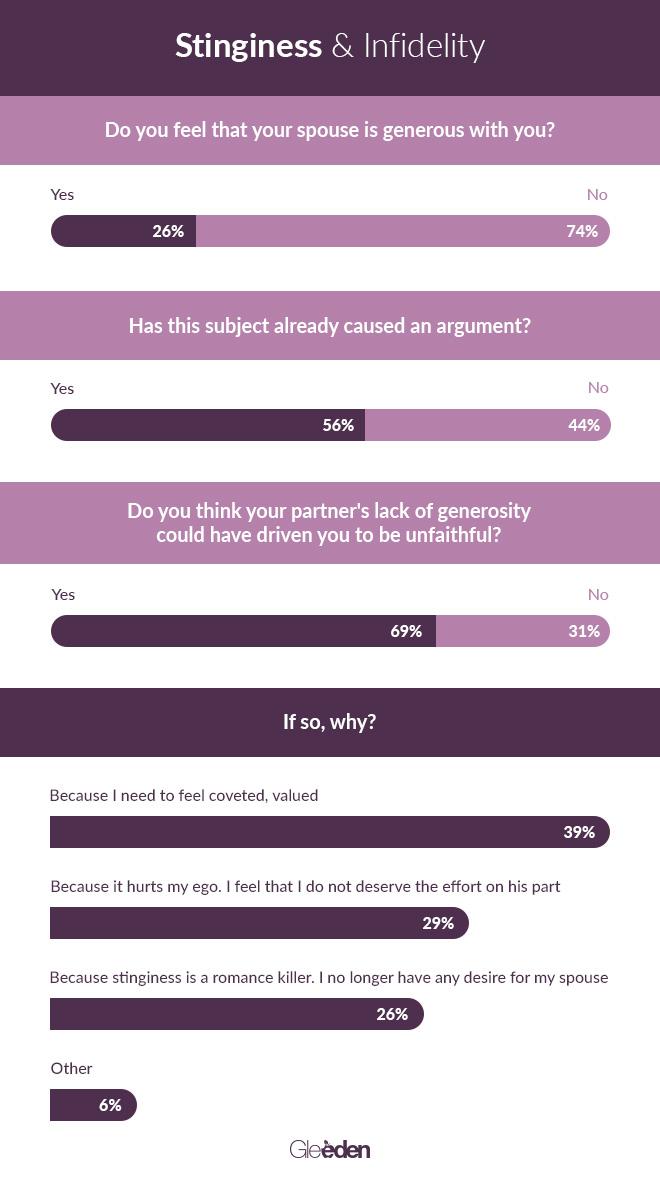 Gleeden_stinginess_infographic