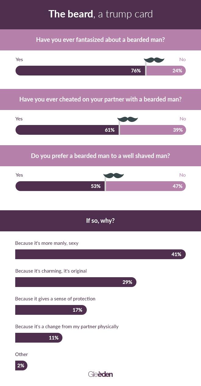 Gleeden_beard_infographic