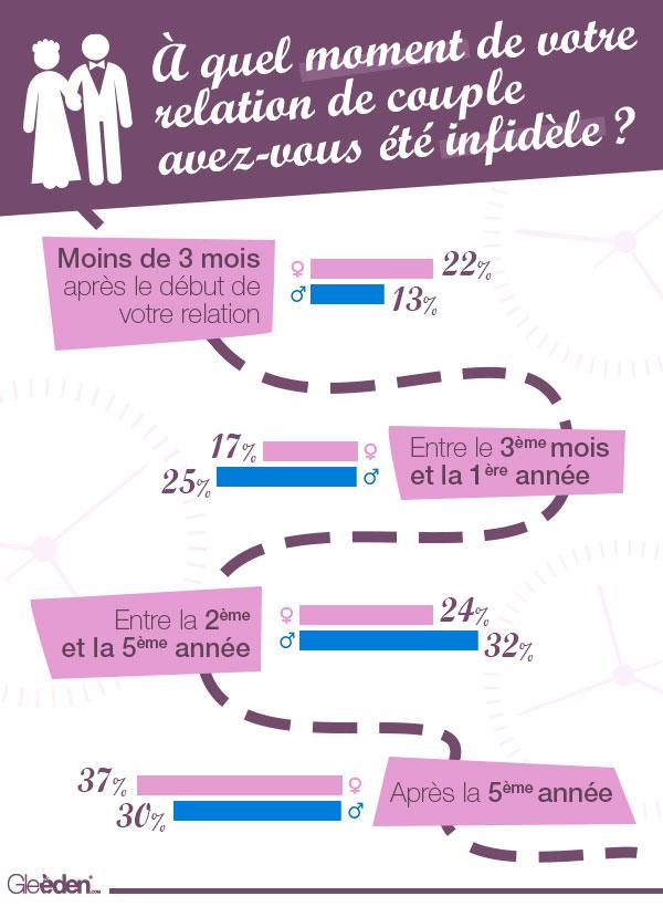 Infographie durée de la fidélité